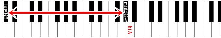 ピアノ鍵盤 浪漫飛行の音域