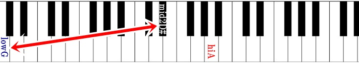 ピアノ鍵盤 宇宙戦艦ヤマトの音域