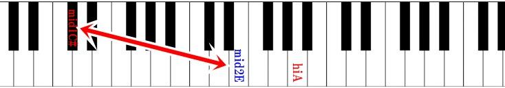 ピアノ鍵盤 squallの音域