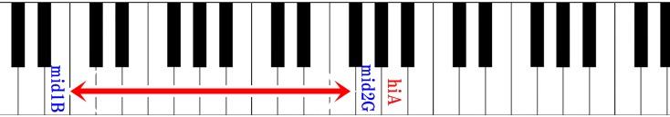 ピアノ鍵盤 リンダリンダの音域
