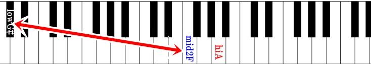 ピアノ鍵盤 TRUE LOVEの音域