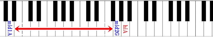 ピアノ鍵盤 マシンガンをぶっ放せの音域